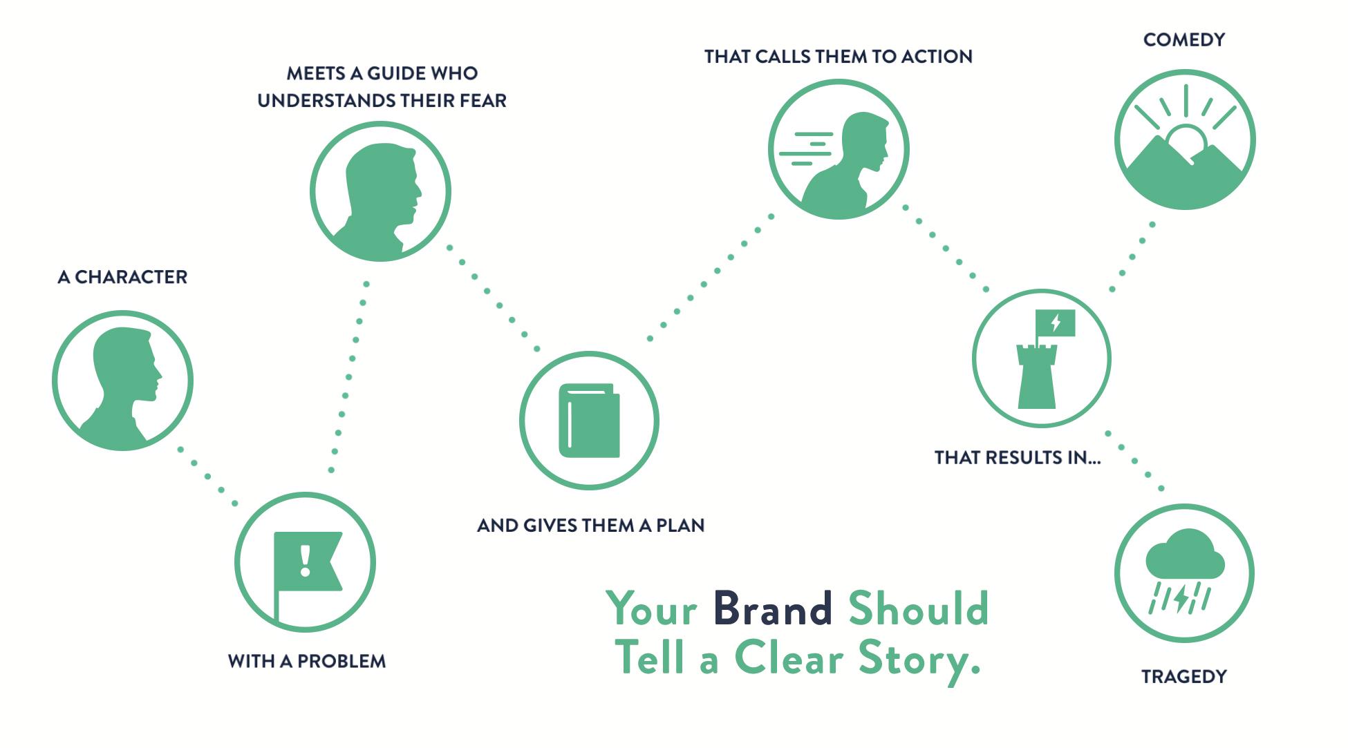 The Storybrand Process