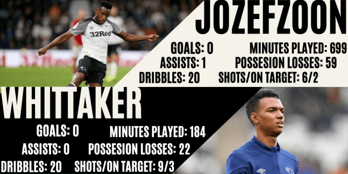 Statistics comparing Morgan Whittaker and Florian Jozefzoon