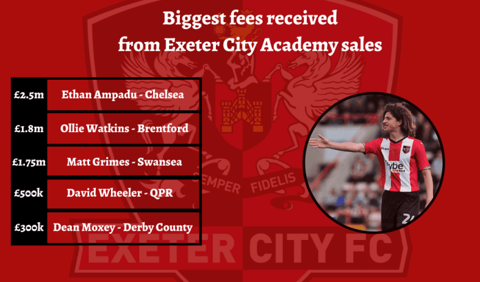 Infographic of Exeter City Academy graduates sold on.