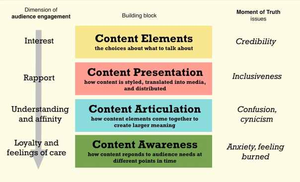 content experience building blocks address key audience needs