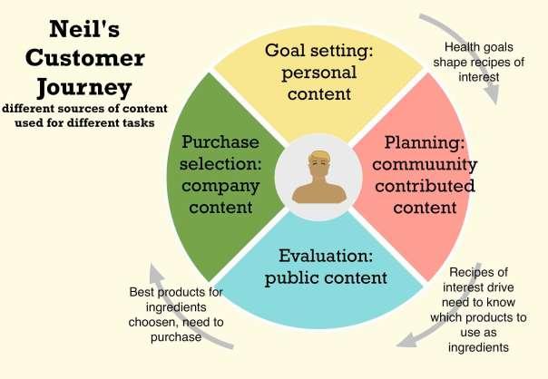 neils content journey
