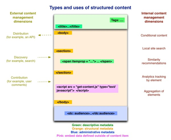 Different kinds of metadata supports different aspects of structure and functionality.