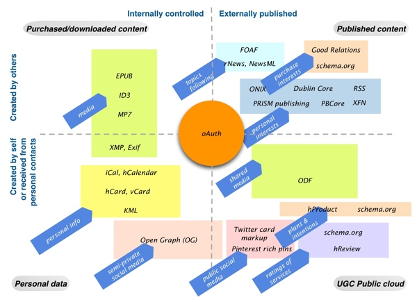 Diagram showing common metadata standards used for everyday content