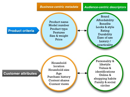 Businesses and audiences have different ways of thinking