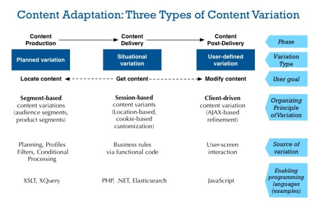 Content variations can occur at different stages