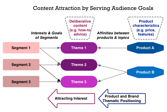 How content themes can connect audiences to what a brand offers