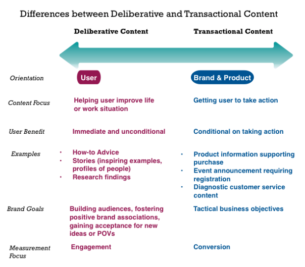 Deliberative and transactional content involve different purposes