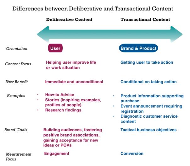 Deliberative and transactional content involve different purposes