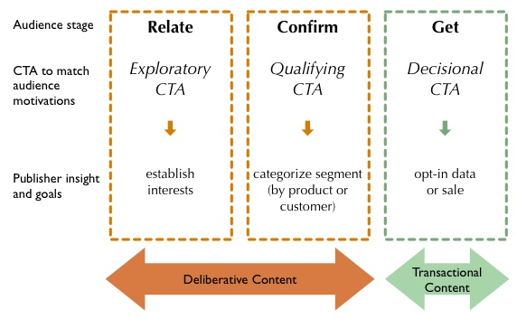 How CTAs differ in deliberative and transactional content