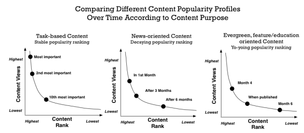 Comparison of how content popularity might change over time, according to the content's purpose.