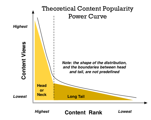 The Long Tail concept of content popularity, where many items are of interest to few people.
