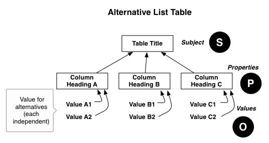 diagram-alternative list table