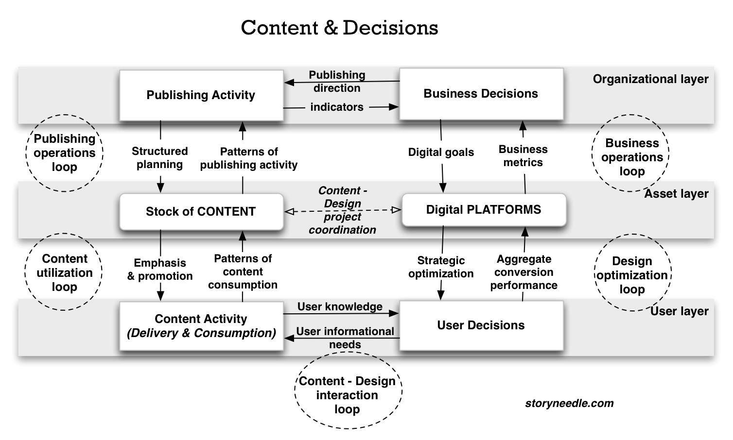 Michael Andrews: Diagram showing relationships between organizations, their digital assets, and users/customers, and the interaction between content and platforms.