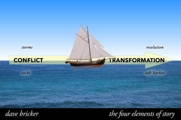 Storytelling Elements - Conflict and Transformation