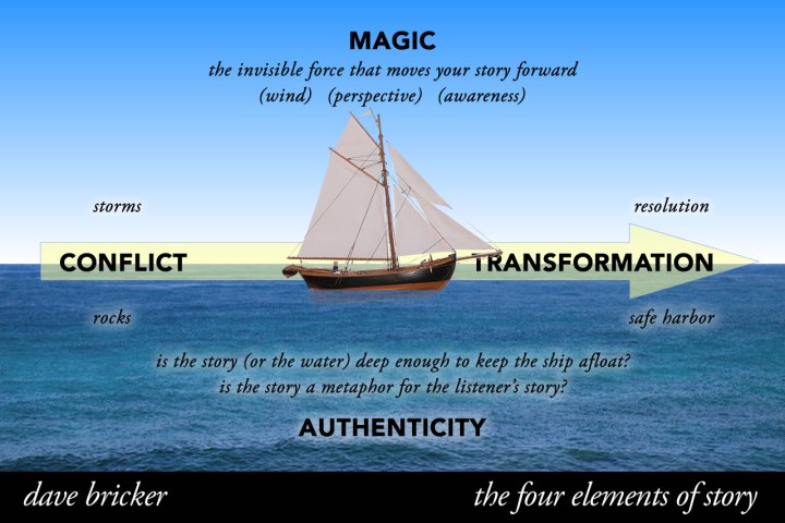 sell outcomes not products - the four elements of story