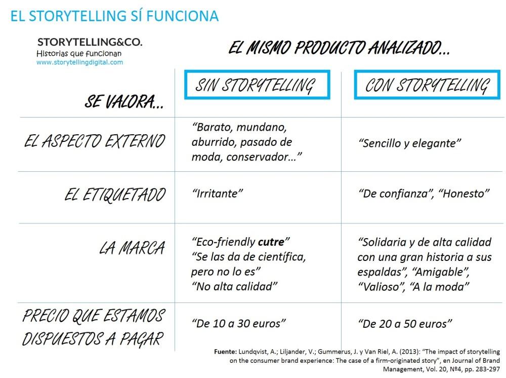 storytelling cosmetica resultados