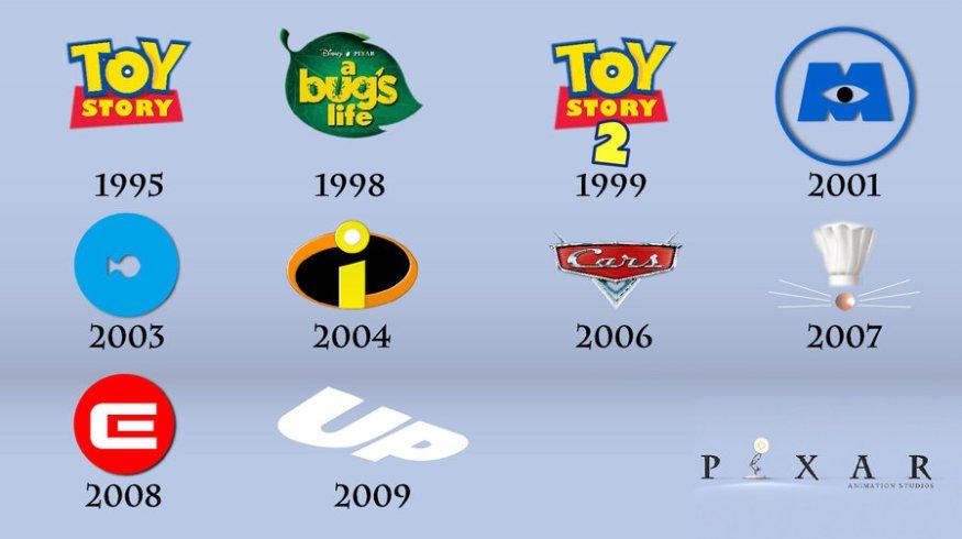Pixar vintage chart