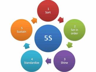5s - ключевой инструмент бережливого производства