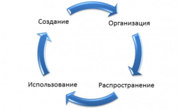 цикл знаний