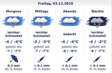 Wettervorhersage Hamburg St. Pauli