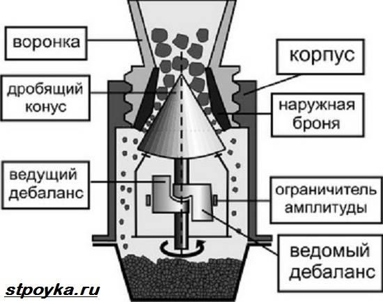 Каменедробарка. Опис, особливості та види каменедробилок