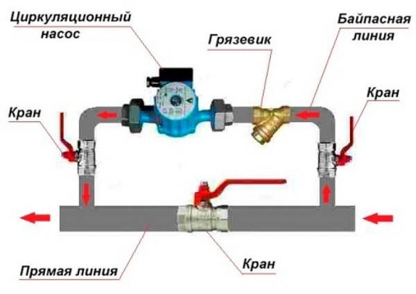 Циркуляционный-насос-для-отопления-Характеристики-виды-установка-и-цены-4