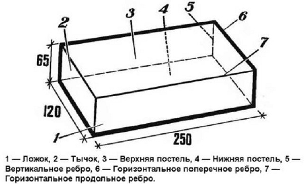 Силикатный-кирпич-Виды-характеристики-применение-и-цена-6