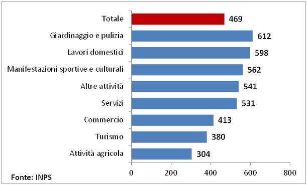 Grafico2 Cicciom