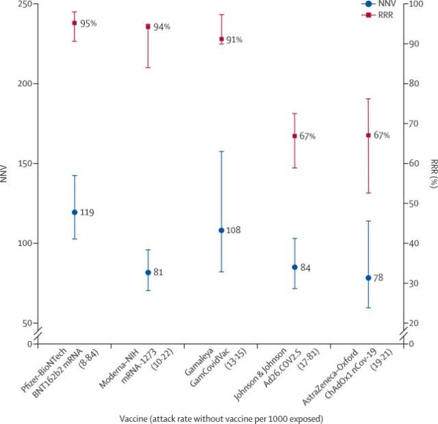 AbbildungRRR und NNV mit 95 % KI, geordnet nach Angriffsrate in der Gruppe der ungeimpften (Placebo) für fünf COVID-19-Impfstoffe