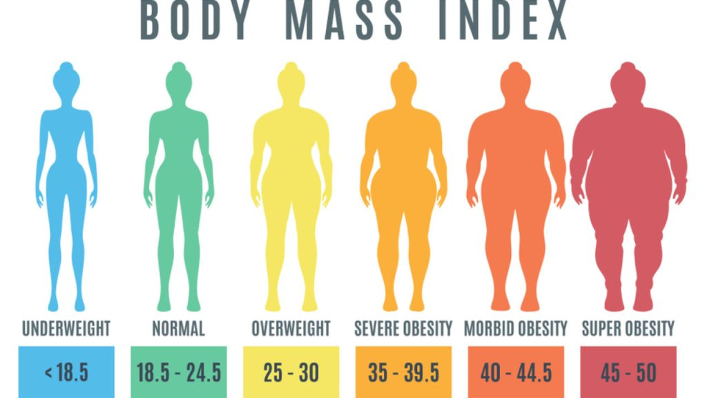 if you want to use cannabis for obesity, you should know your BMI first