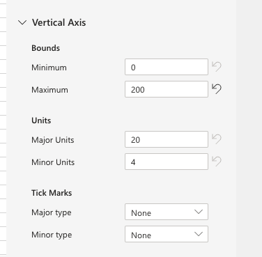 update vertical axis values units and tick marks,