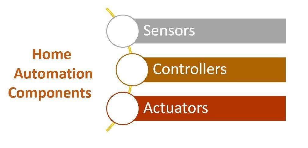sensors controllers actuators