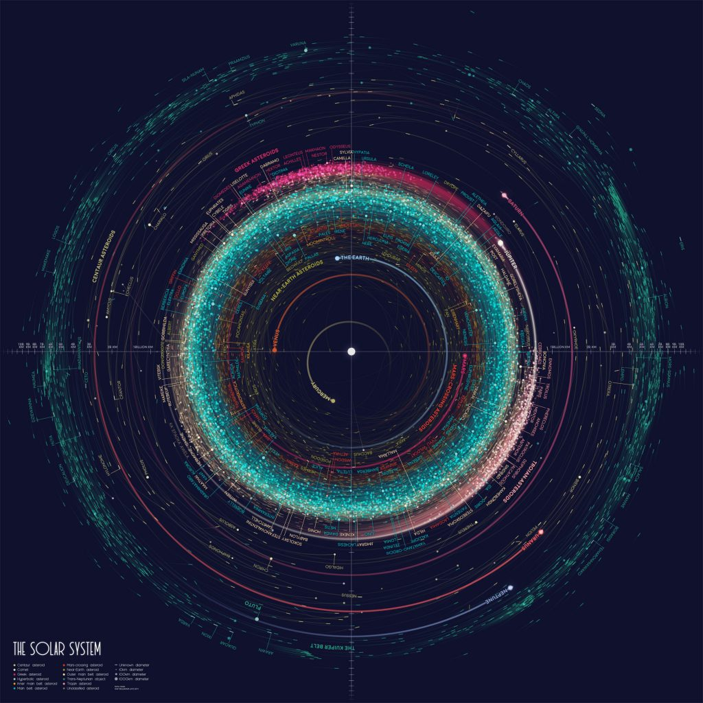 The Atlas Of Space New Map Of The Solar System Shows The