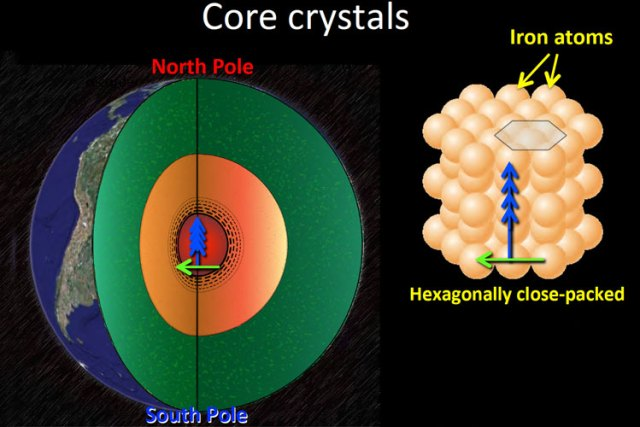 Earth inner core grows faster on its east side left than on its west right