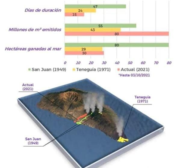 Comparison of the last two historic eruptions in La Palma with the current one