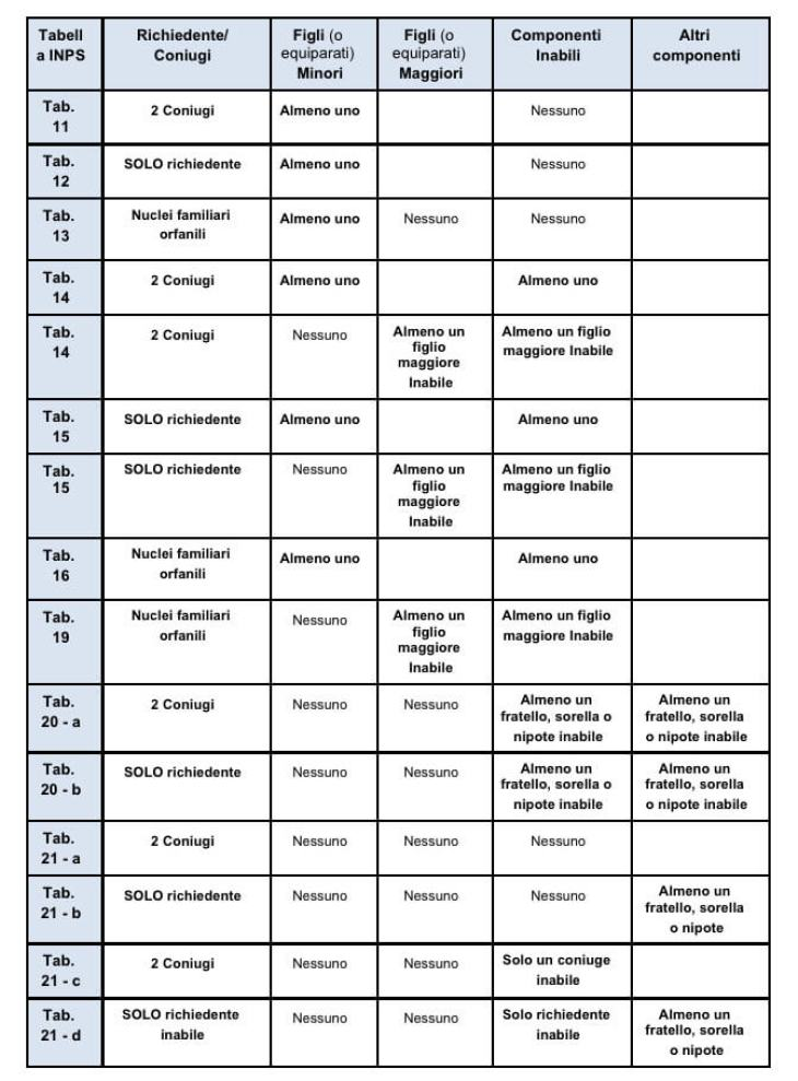 Le tabelle INPS per l'assegno familiare
