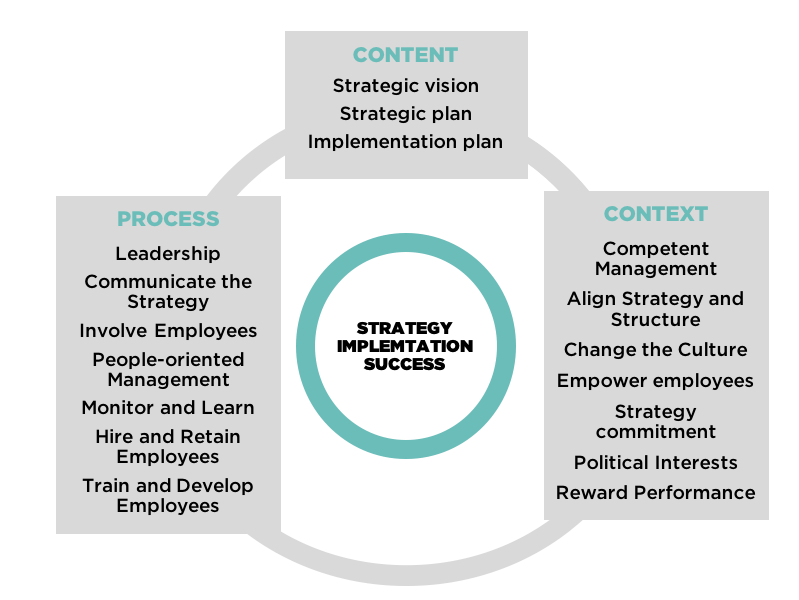 Strategy Implementation Framework