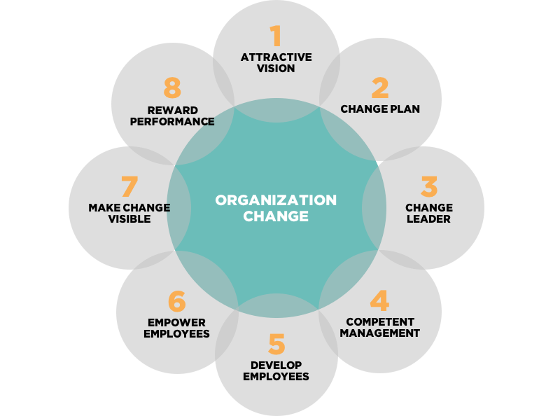 Managing Organizational Change - It's a Journey