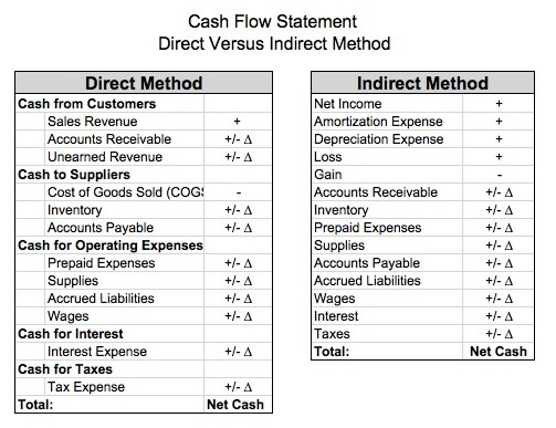 how to do a cash flow statement