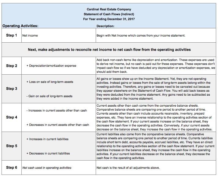 Indirect Cash Flow Method Description