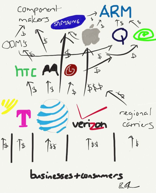 Mobile Value Chain, Ben Thompson