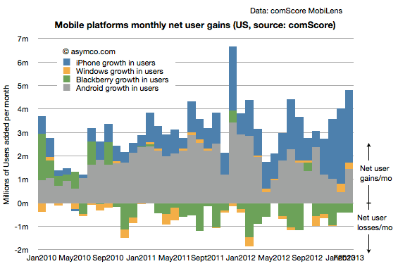 Monthly Platforms Monthly Net User Gain, @asymco