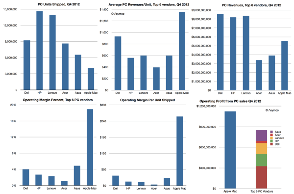 PC Unit, Revenue, and Profit Shares