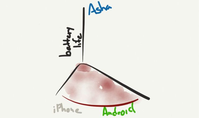 Asha competes on a different vector than iPhone and Android