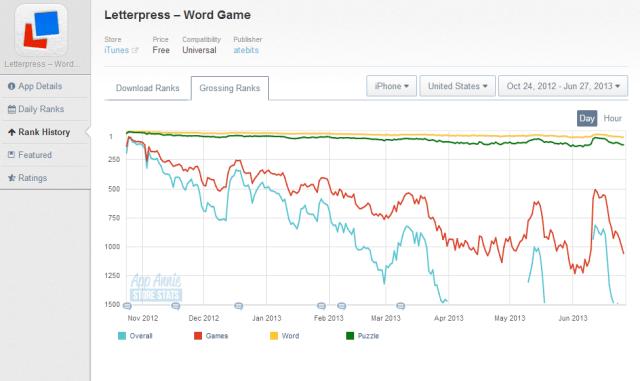 Letterpress's grossing ranks - Credit AppAnnie