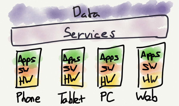 Devices are vertical, services are horizontal