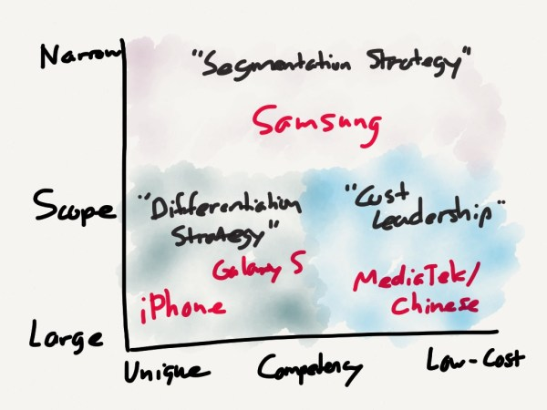 Porter's Three Sustainable Generic Strategies