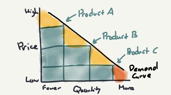 A well-designed multi-product strategy captures much more value. Click the image for the original article