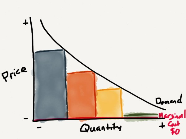 As competitors enter the market, the price moves towards the marginal cost. In the case of software, that is zero.