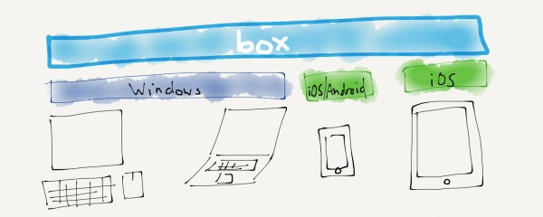By handling the data that needs to be available everywhere, Box is well-placed to be the new platform